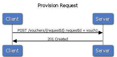 A Successful Provision Request
