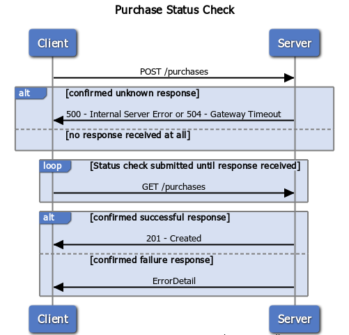 A Purchase Status Flow