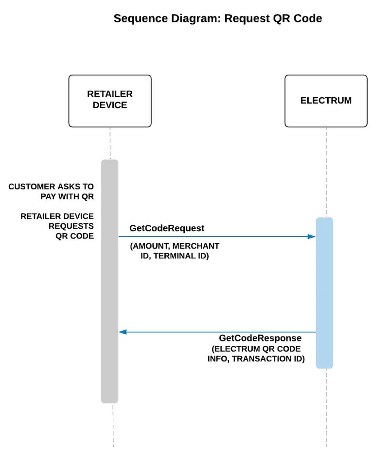 立派な Qr Code Payment Flow - 矢じり