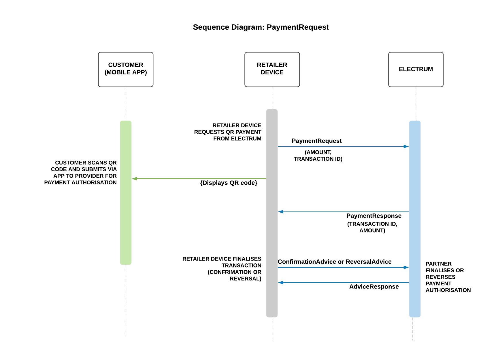 Payment Flow